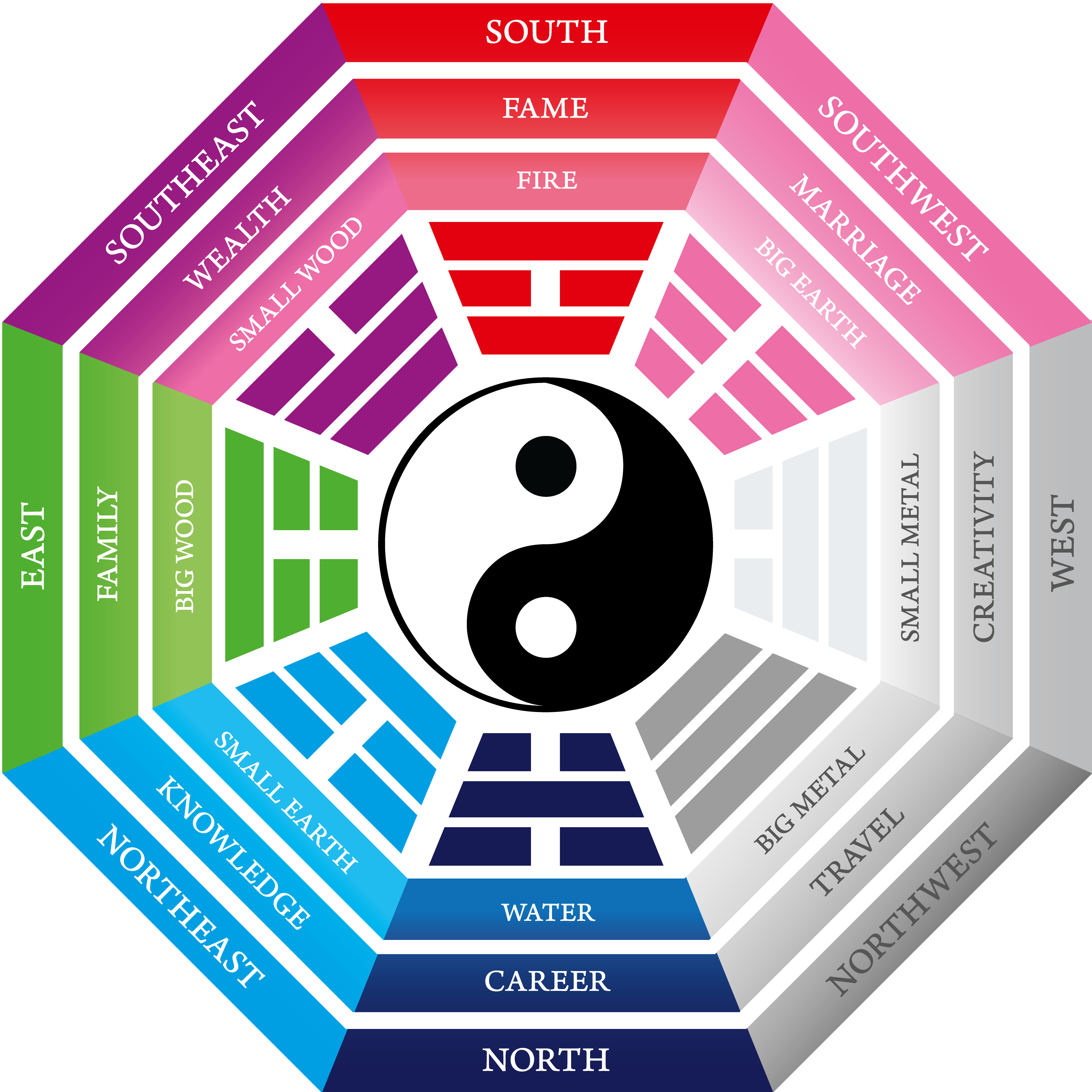 Feng Shui Farblehre